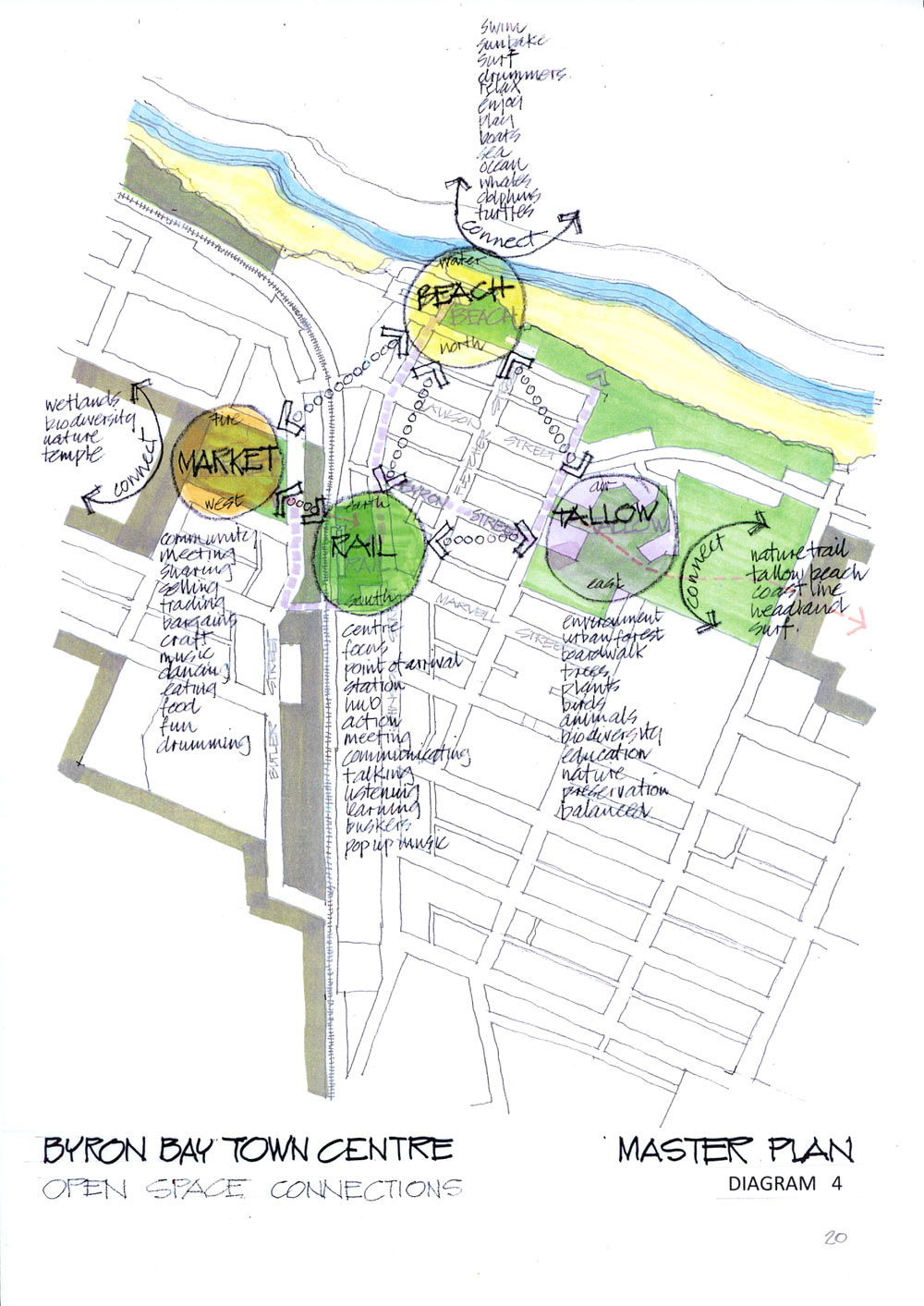 BYRON BAY TOWN CENTRE MASTER PLAN diagram4